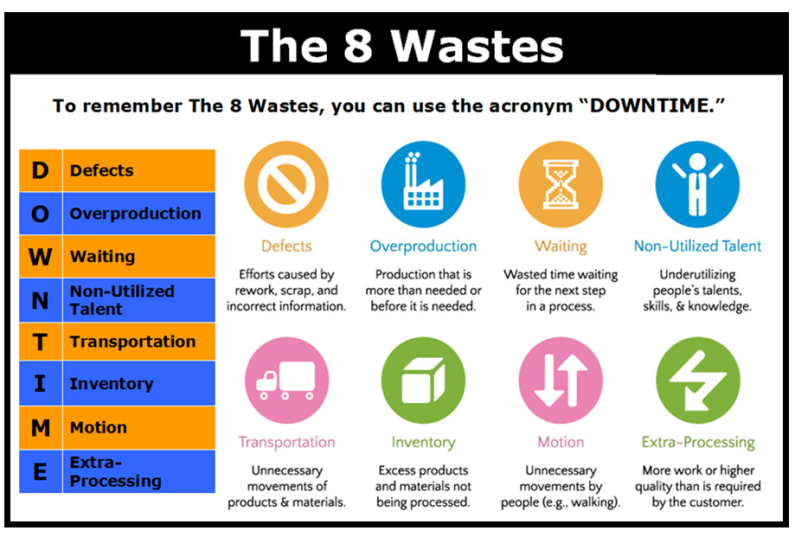 The 8 wastes def